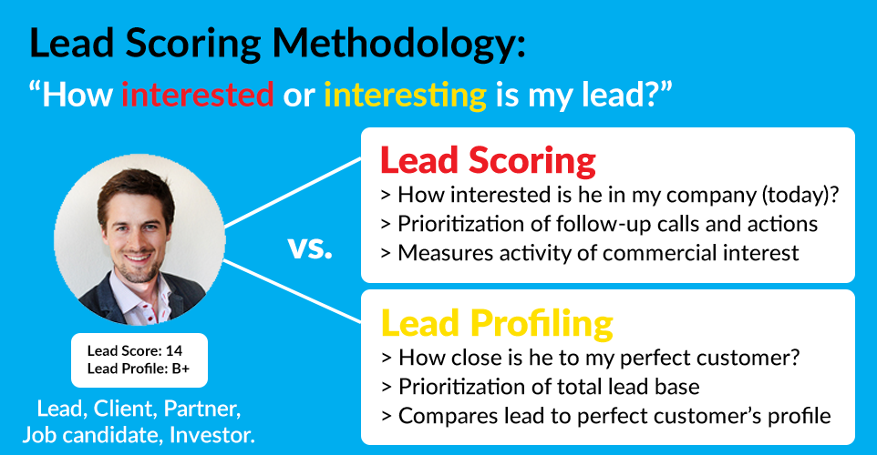 What's the difference between lead scoring and lead profiling